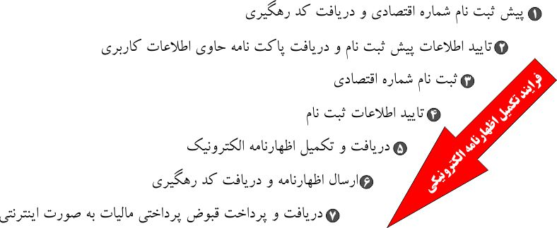 taxreturn94-iranaccnews