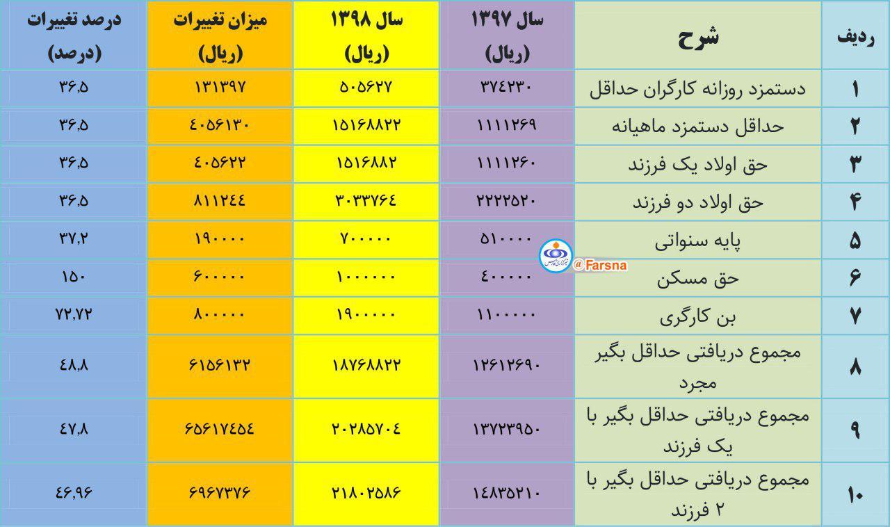 جدول تغییرات حقوق و مزایای کارگران در سال ۱۳۹۸